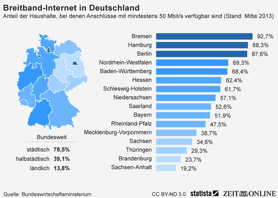 Infografik Breitband Internet In Deutschland Statista