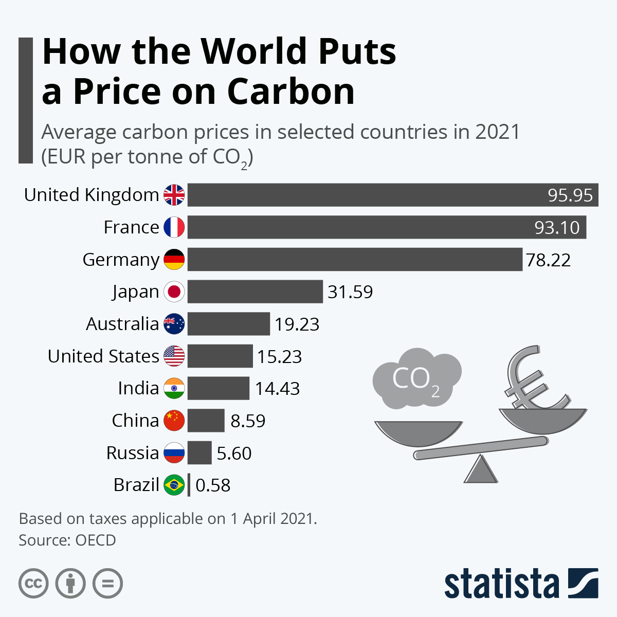 Chart: How the World Puts a Price on Carbon | Statista