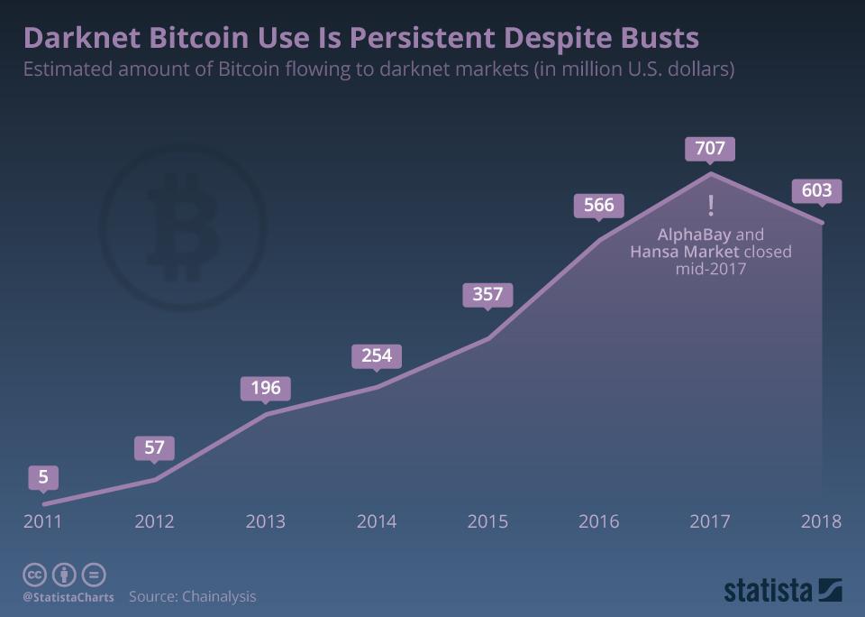 Bitcoin augimo greitis Pagrindiniai BTC rodikliai pagerėja, kai rodiklis krenta