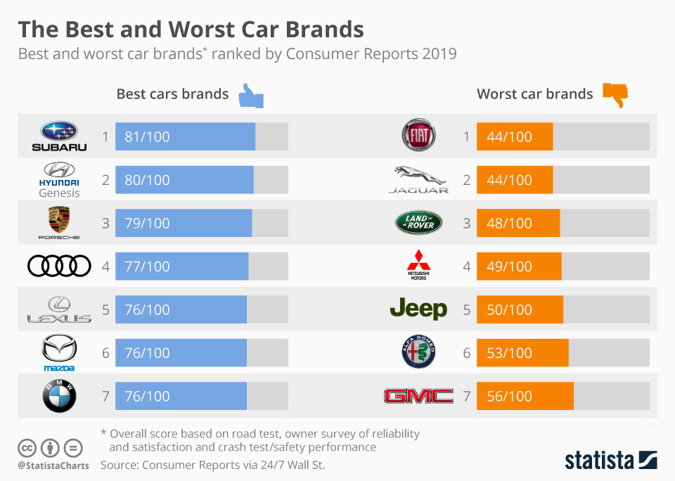 Chart: The Best And Worst Car Brands Of 2019