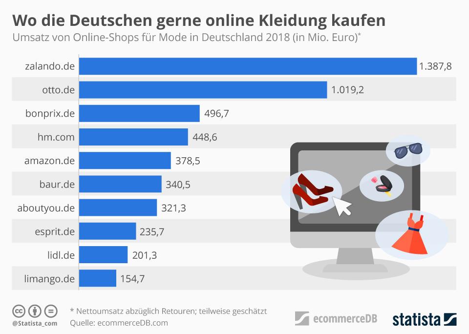 Infografik: Wo die Deutschen online Kleidung kaufen   Statista