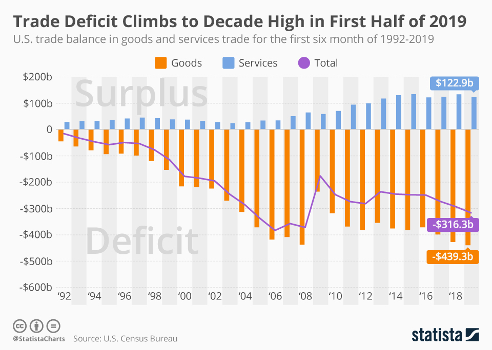 Chart U S Trade Deficit In Goods Reaches Record High Statista