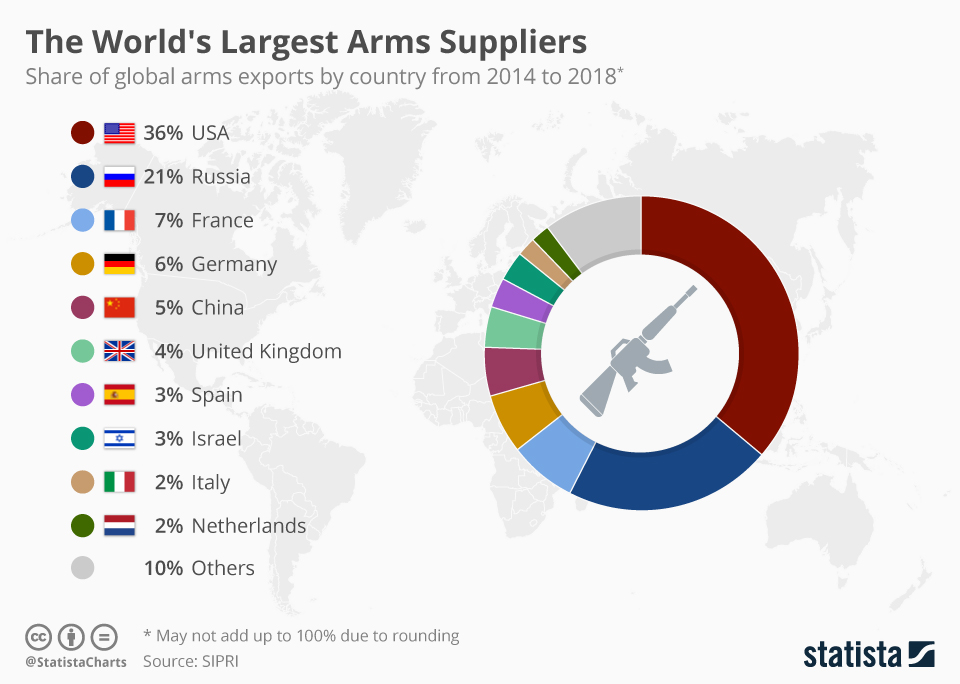 Chart: The World's Largest Arms Suppliers | Statista
