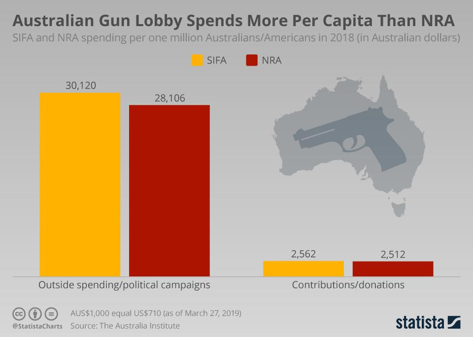 Chart Australian Gun Lobby Spends More
