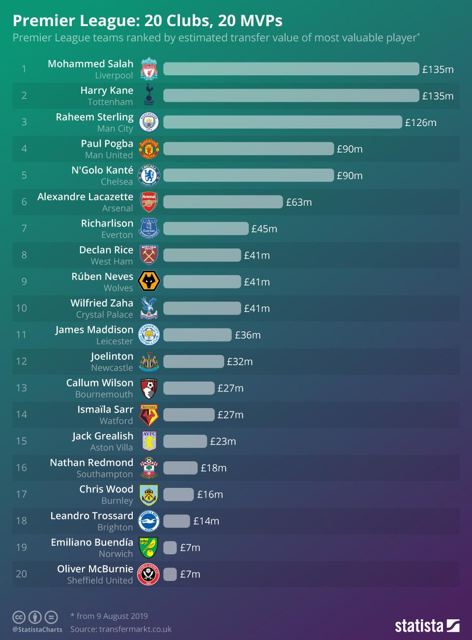 Chart Premier League 20 Clubs 20 Mvps Statista