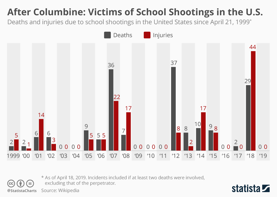 Chart After Columbine Victims Of School Shootings In The U S
