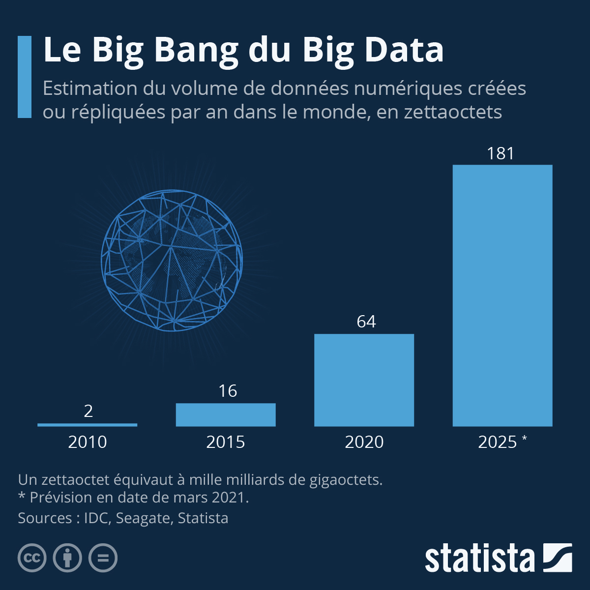 Le big bang du big data