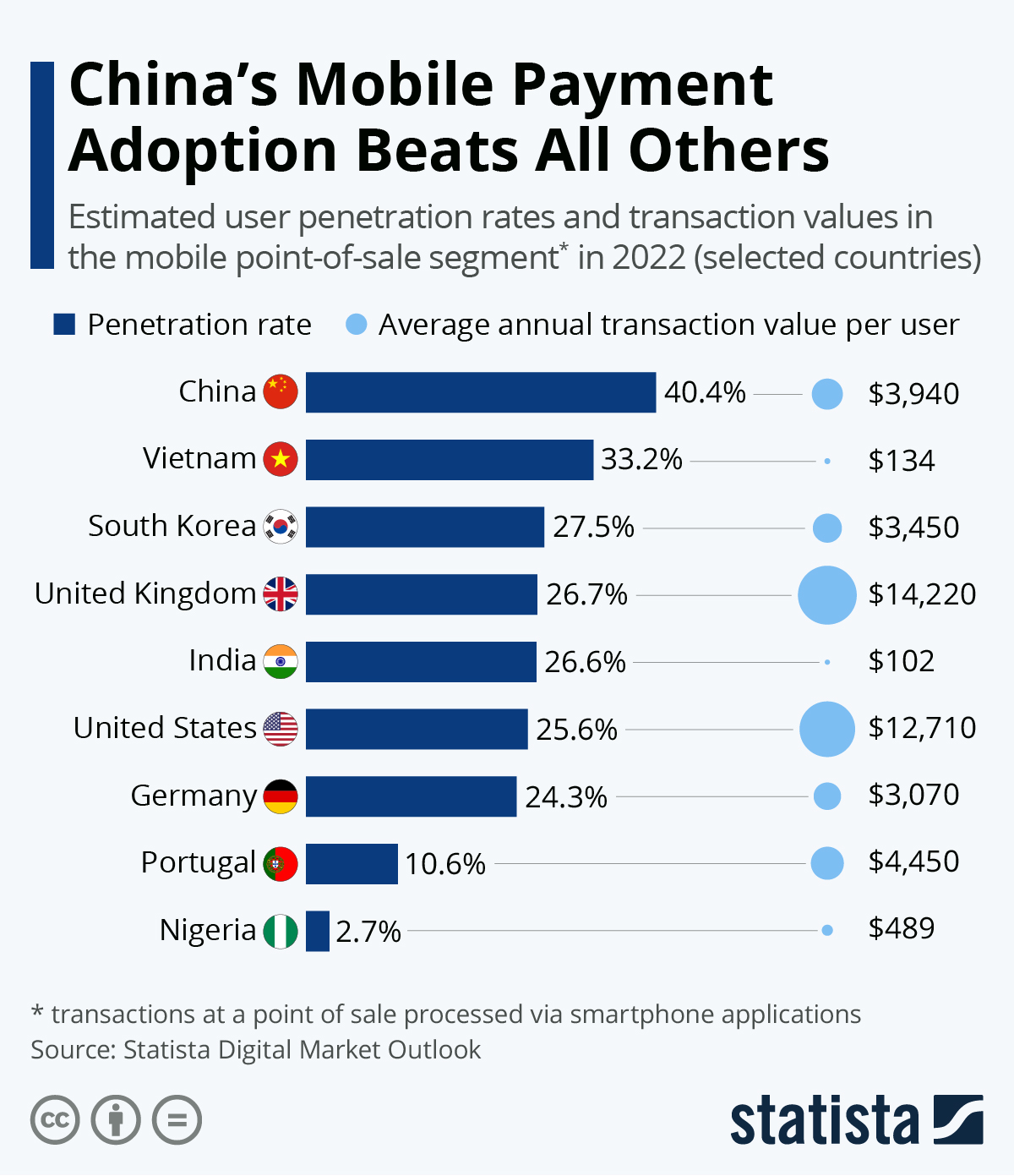 Chart China S Mobile Payment Adoption Beats All Others Statista