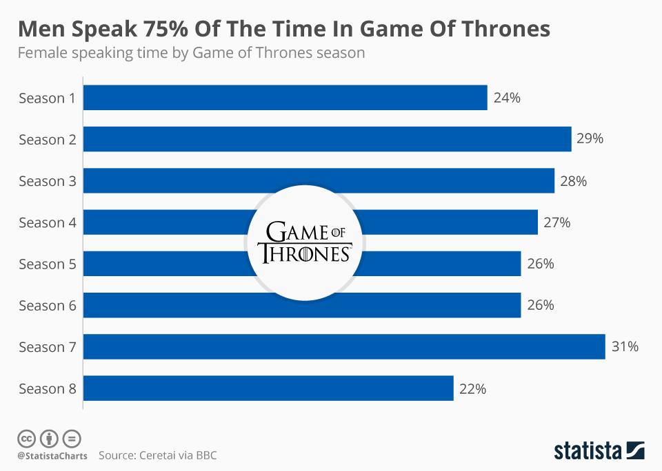 Chart Men Speak 75 Of The Time In Game Of Thrones Statista