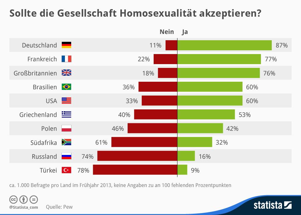 Homosexuelle in deutschland