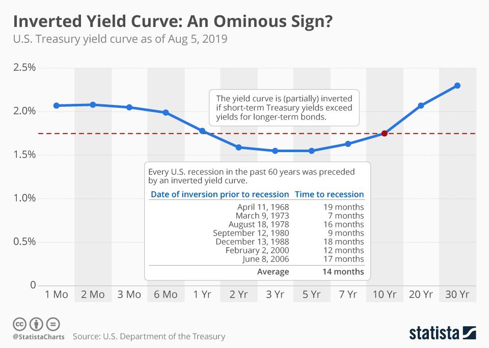 Chart Inverted Yield Curve An Ominous Sign Statista
