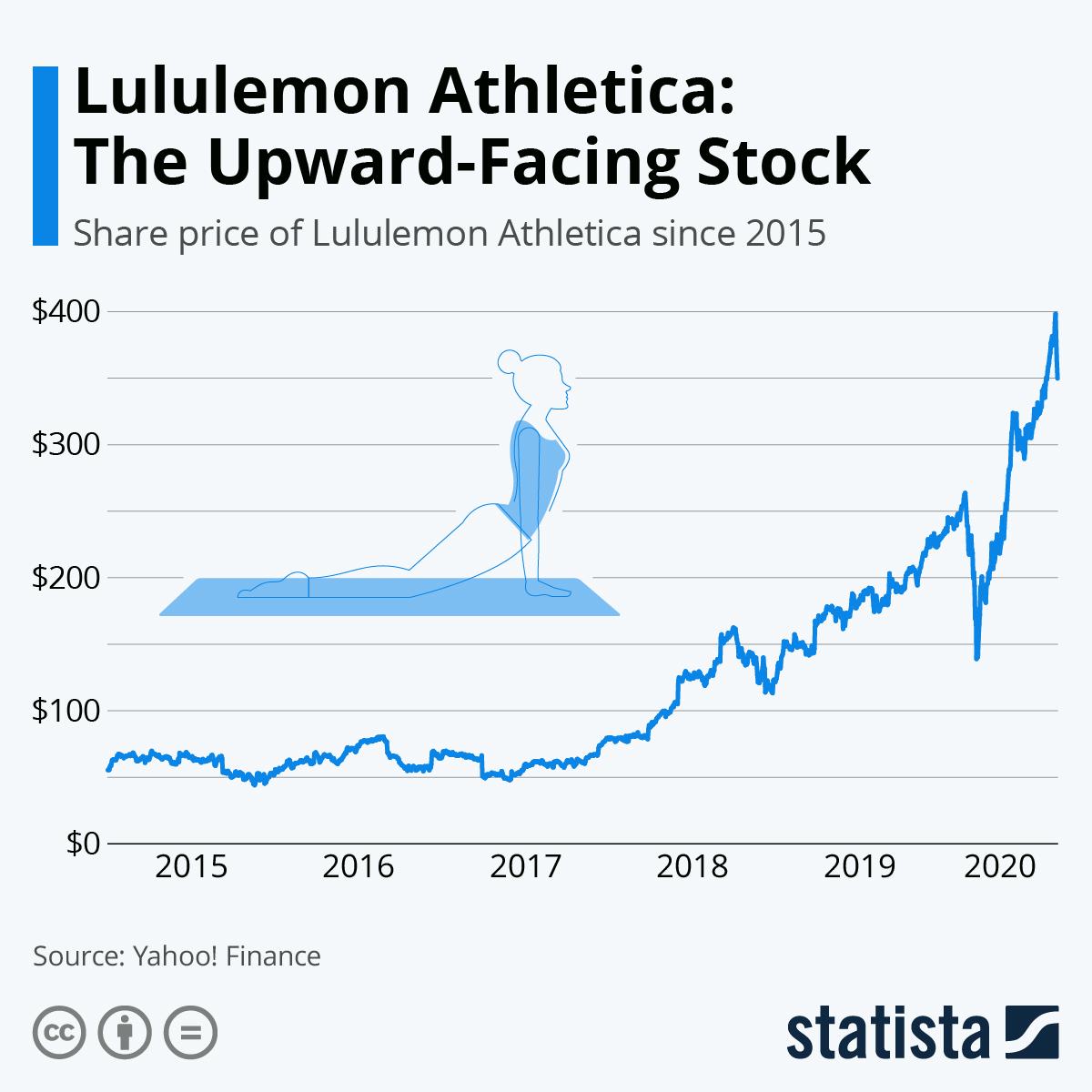 Chart Lululemon Athletica The Upward Facing Stock Statista
