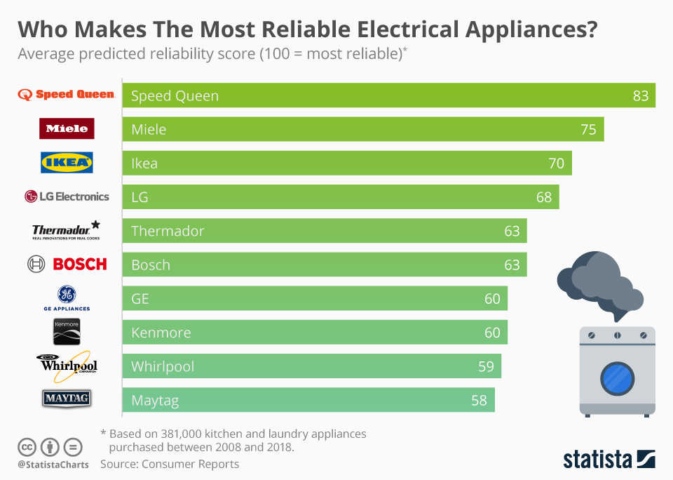 Chart Who Makes The Most Reliable Electrical Appliances
