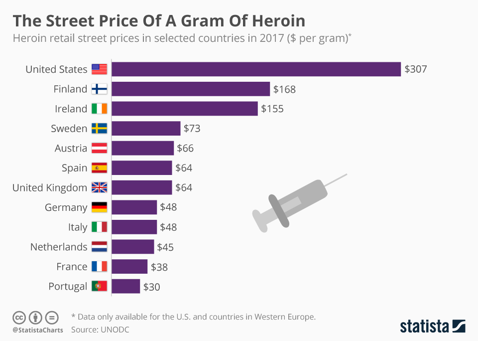 Chart: The Street Price Of A Gram Of Heroin | Statista