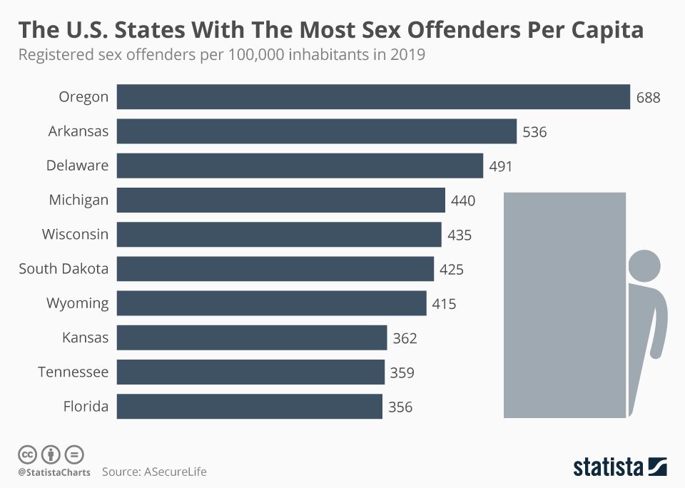 estimated sex offenders in us in Columbia