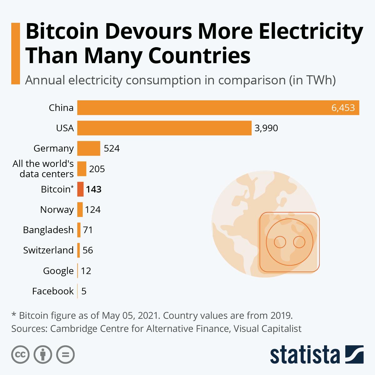 6 bitcoin