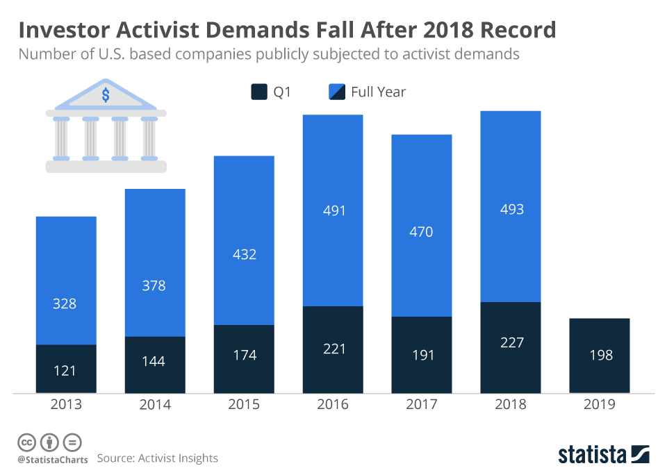 Chart Investor Activist Demands Fall After 2018 Record Statista