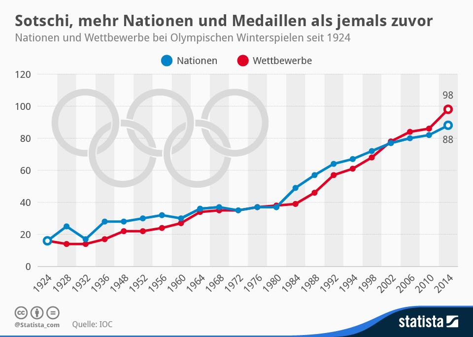 Infografik Sotchi Mehr Nationen Und Medaillen Als Jemals Zuvor Statista