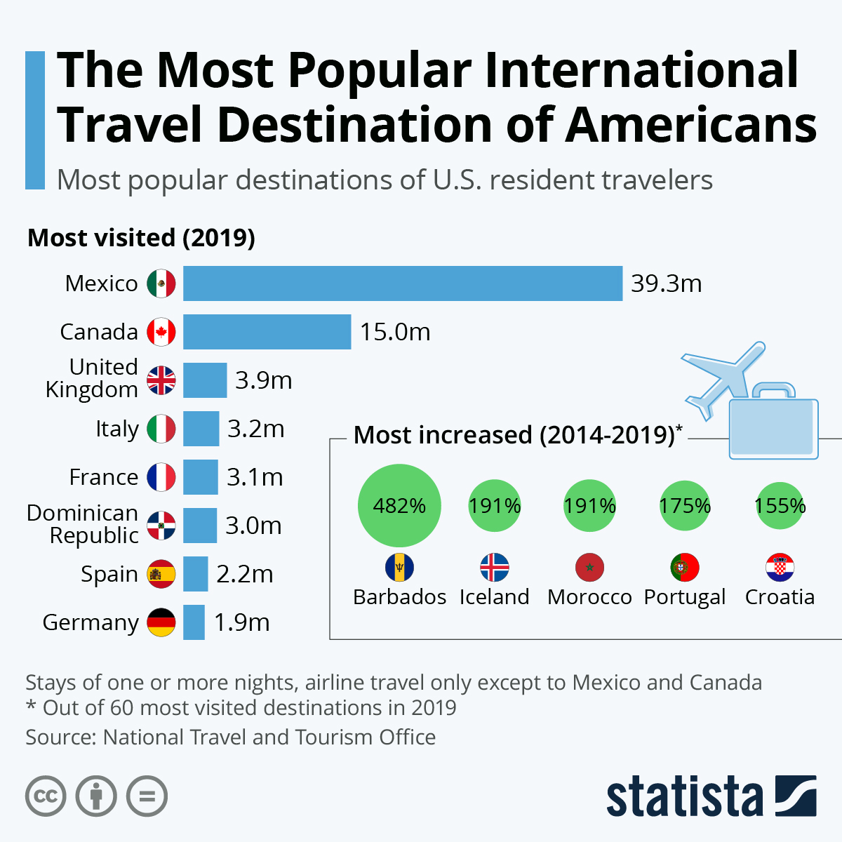 Chart The Most Por Destinations