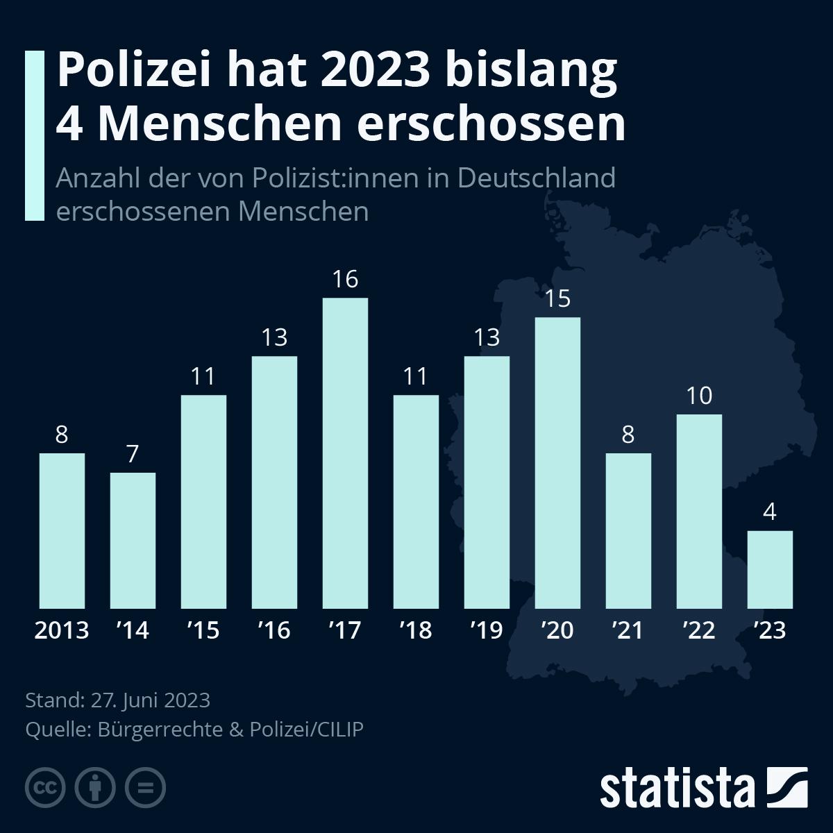 Tote Polizisten