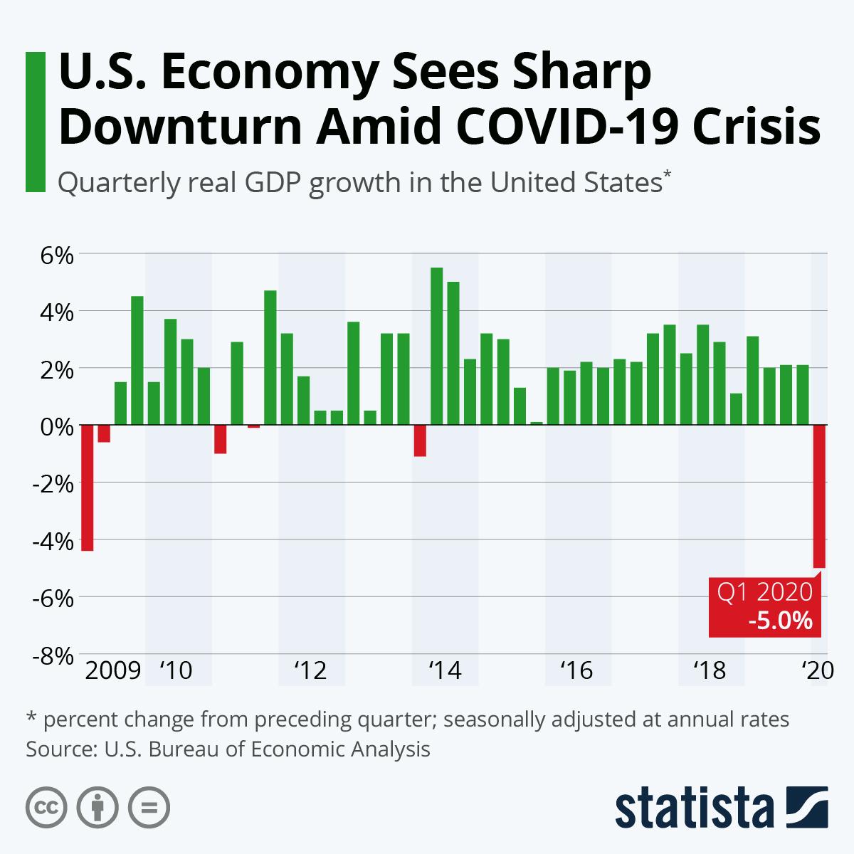 Chart U S Economy Sees Sharp Downturn Amid Covid 19 Crisis Statista