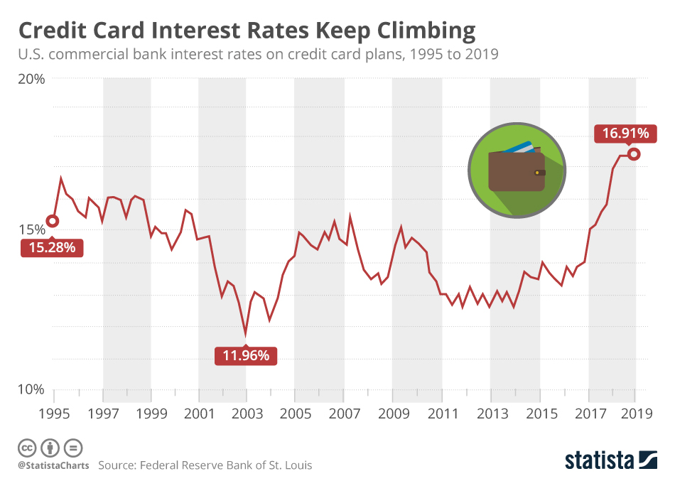 Chart: Credit Card Interest Rates Keep Climbing Statista