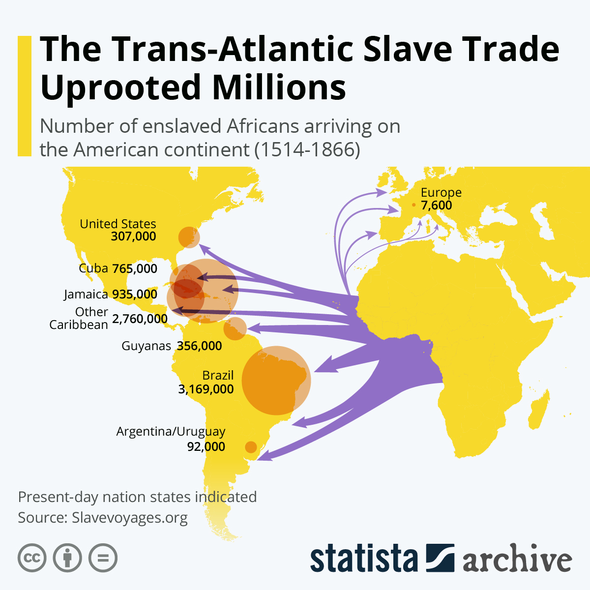 countries with slavery