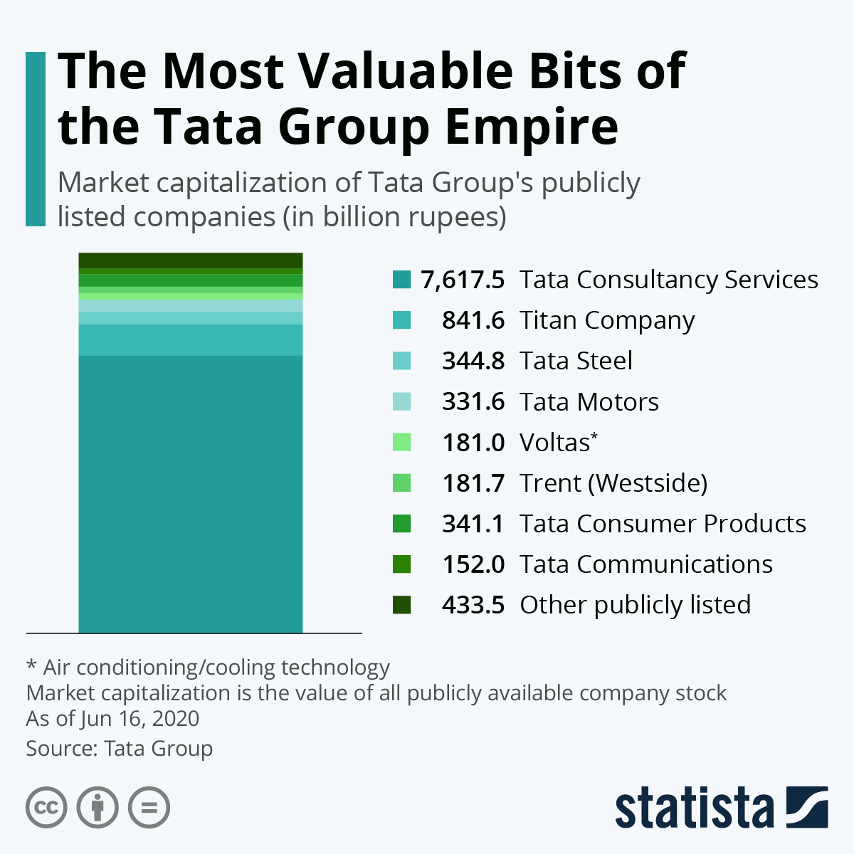 Chart The Most Valuable Bits Of The Tata Group Empire Statista