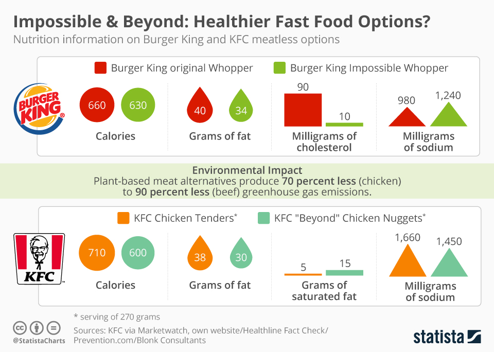 Chart How Burger King And Kfc Meatless Menu Items Compare Statista