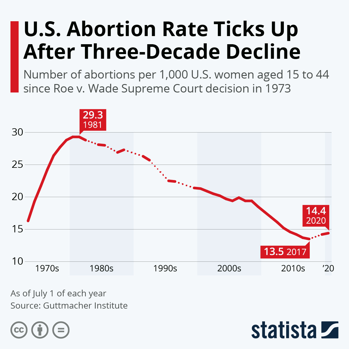Chart U S Abortion Rate Falls To Lowest Level Since Roe V Wade Statista