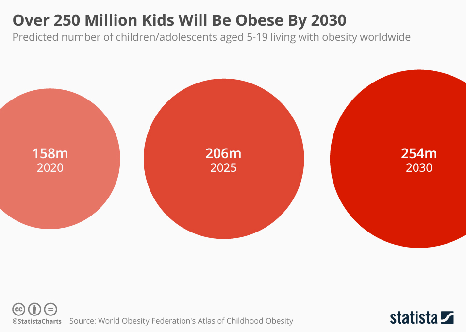 Chart Over 250 Million Kids Will Be Obese By 2030 Statista