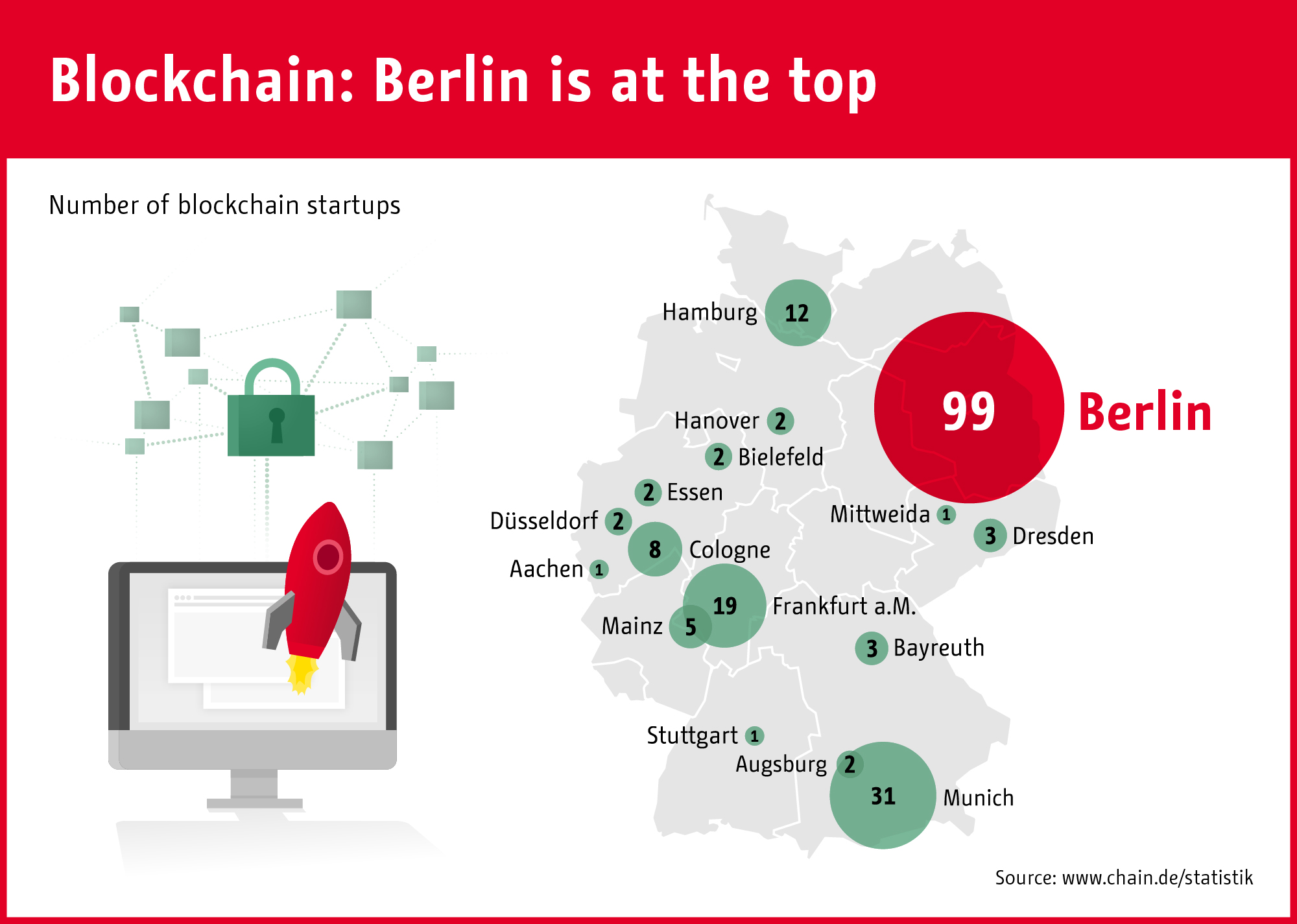 bitcoin startups berlin bitcoin rinkos žurnalas