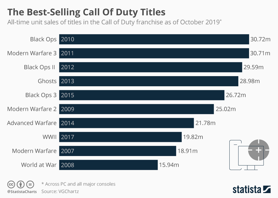 Chart The Best Selling Call Of Duty Titles Statista