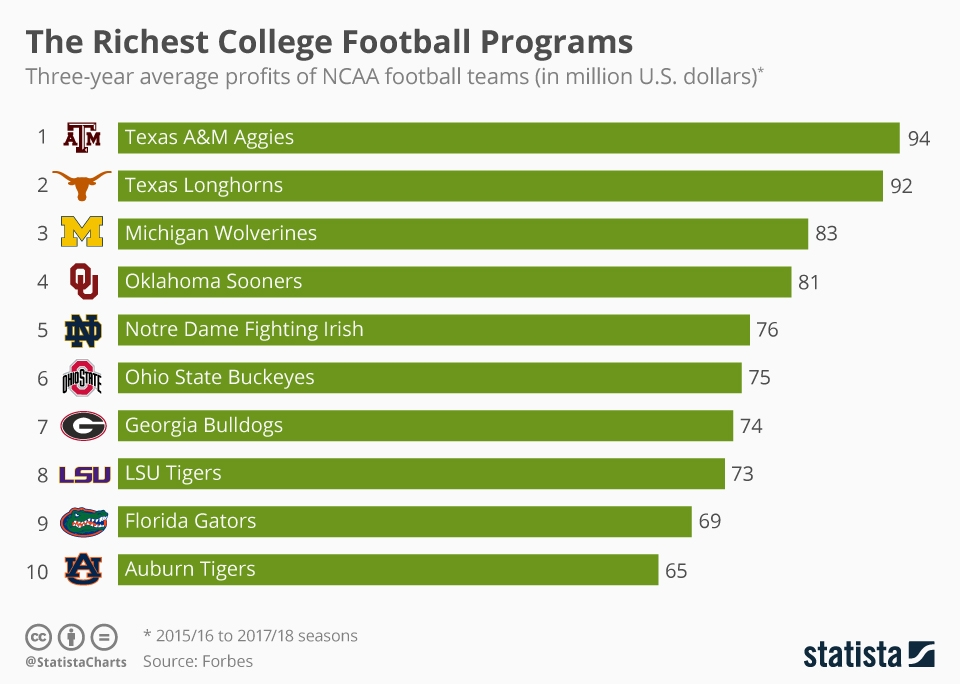 Chart The Richest College Football Programs Statista