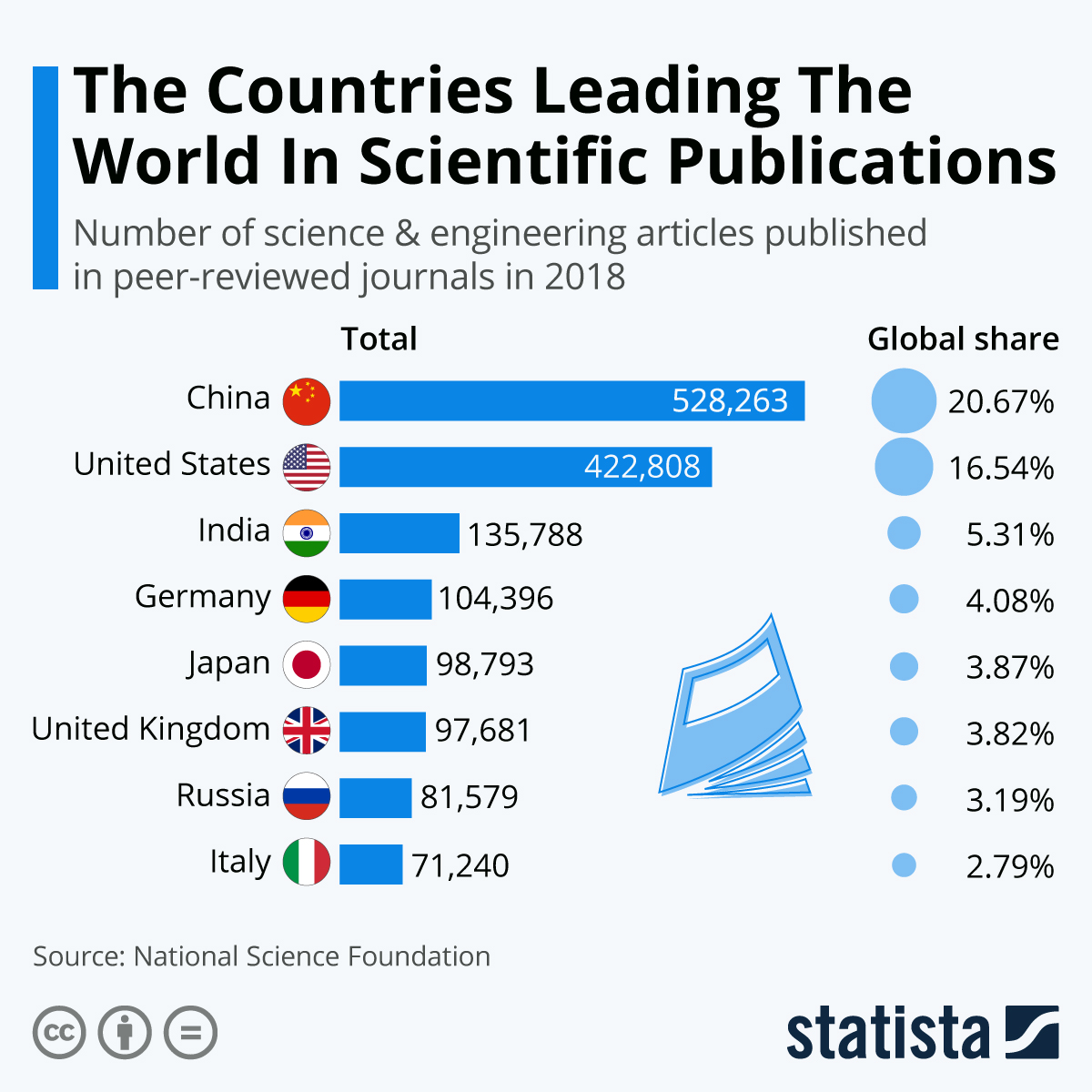 Infographic: The Countries Leading The World In Scientific Publications