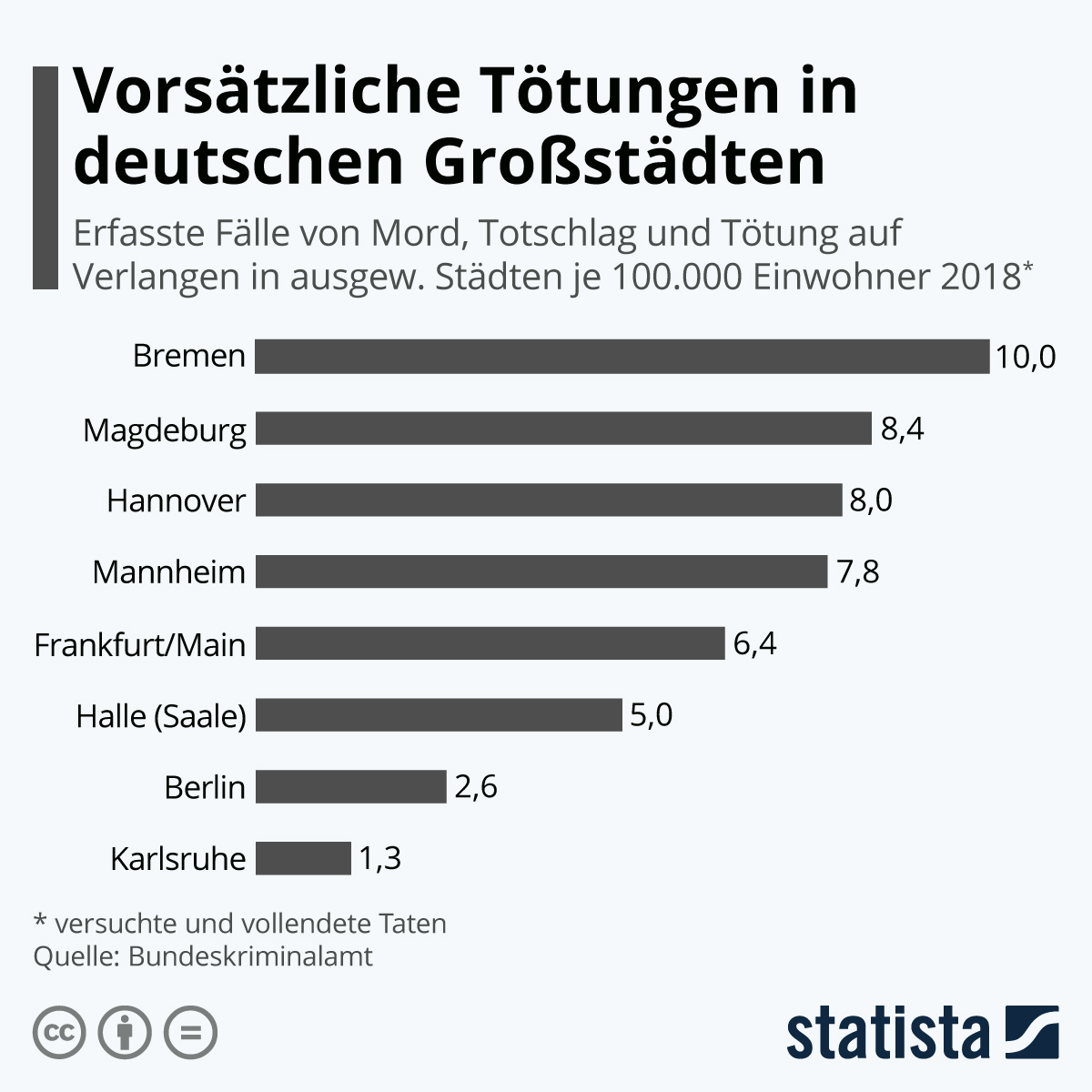 Morde anzahl deutschland der in Ausländerkriminalität