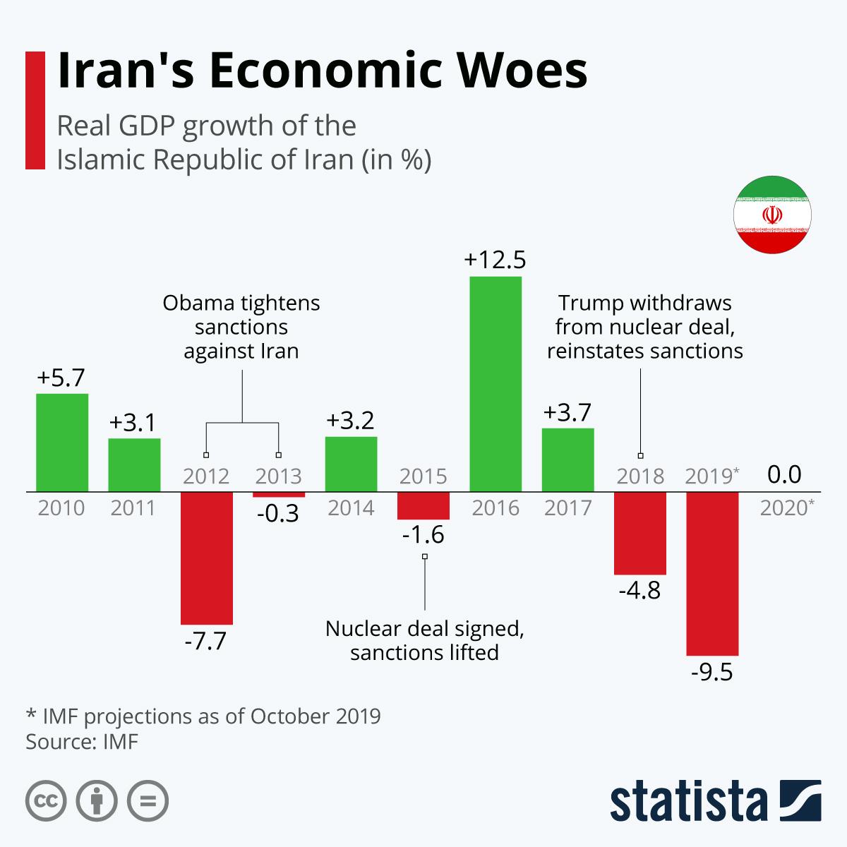 Chart: Iran's Economic Woes