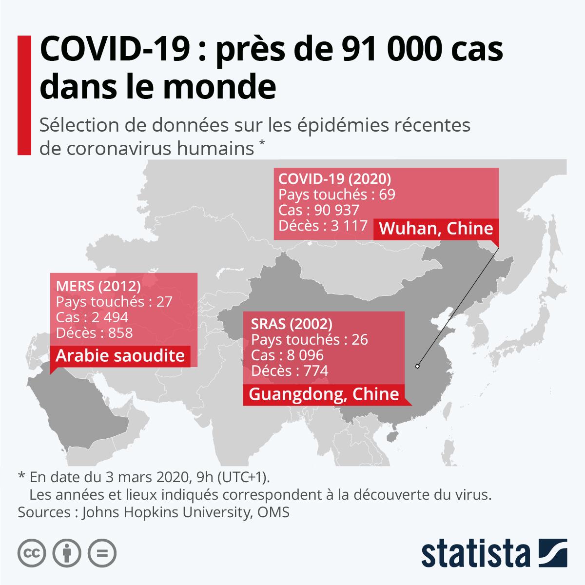 Coronavirus: 91 pays touchés