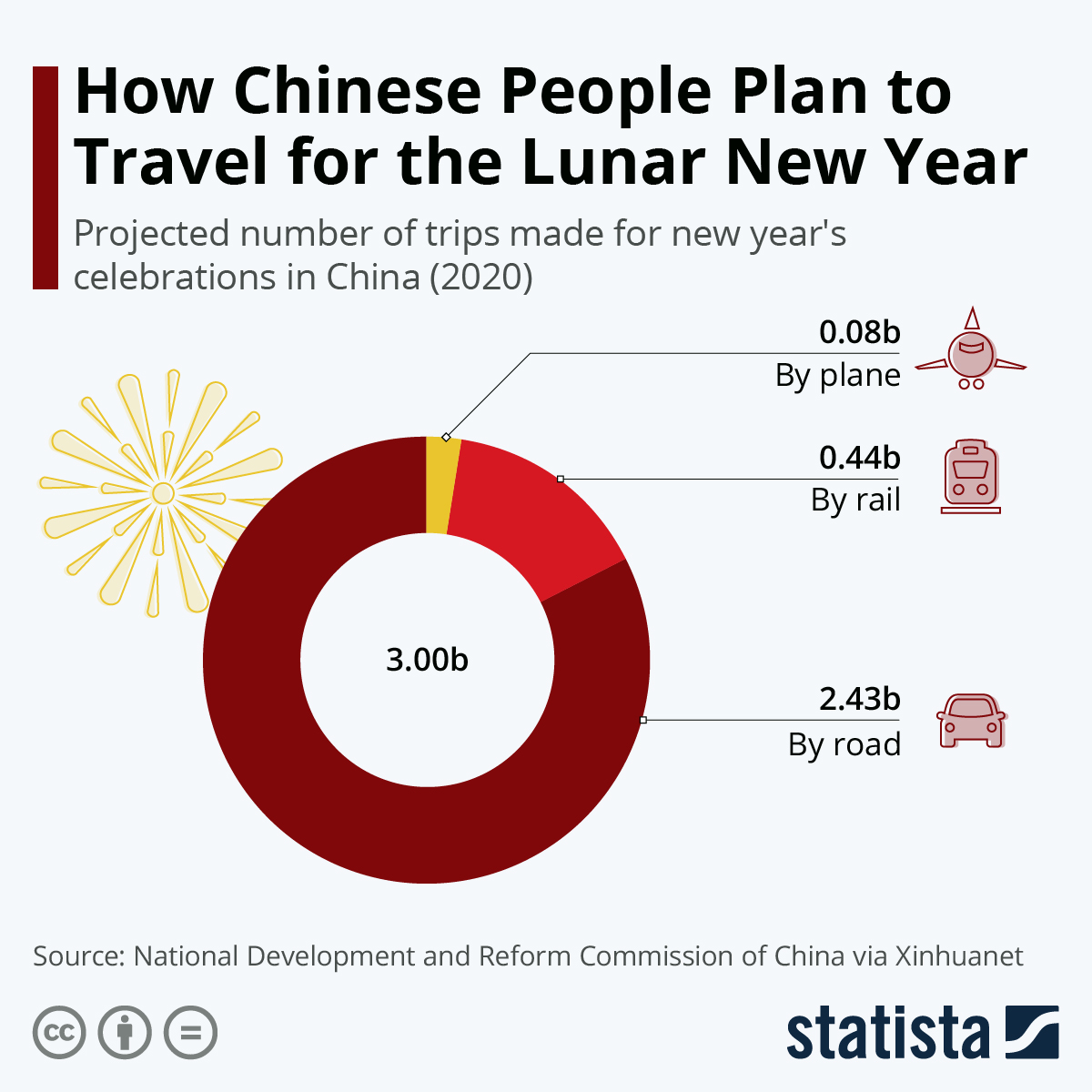 Chart How Chinese People Plan To Travel For The Lunar New Year