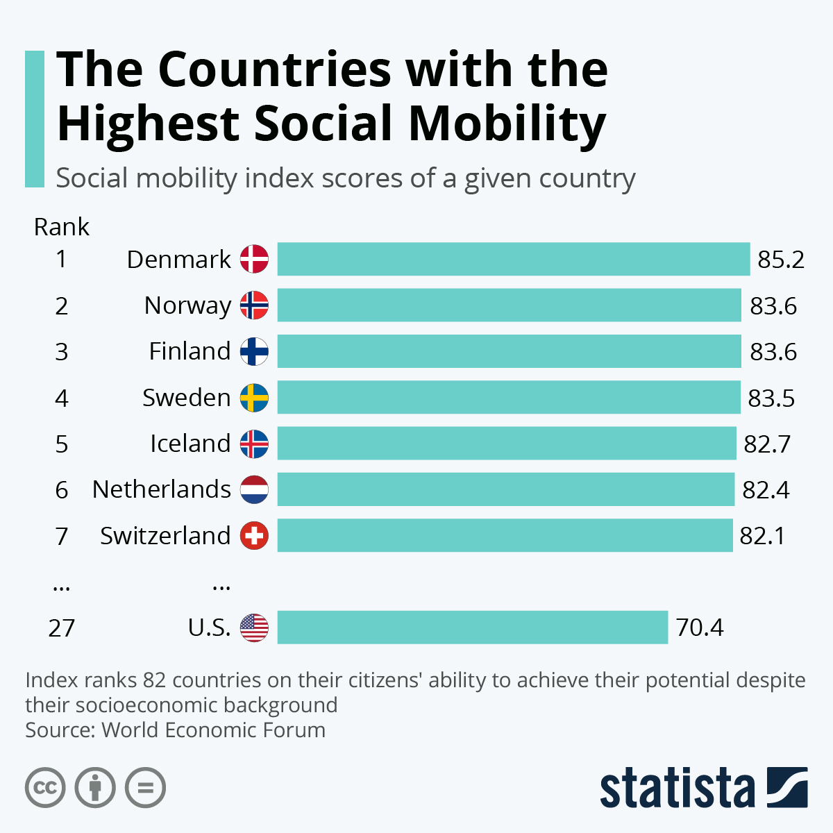 Chart Social Classes More Fixed In World S Largest Countries Statista