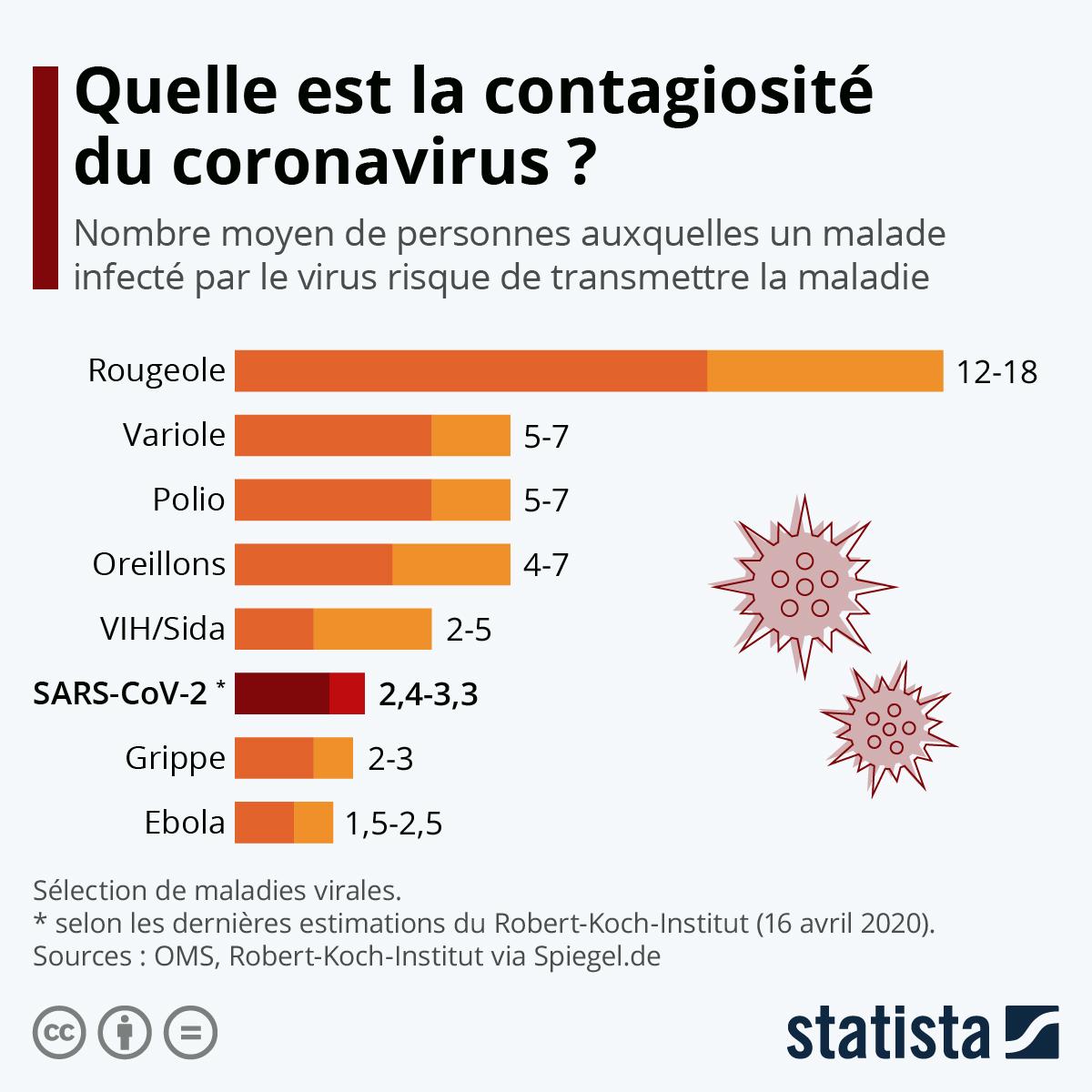 Virus Les Plus Dangereux