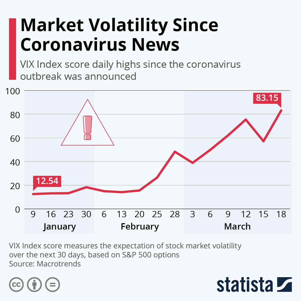 chart  market volatility since coronavirus news