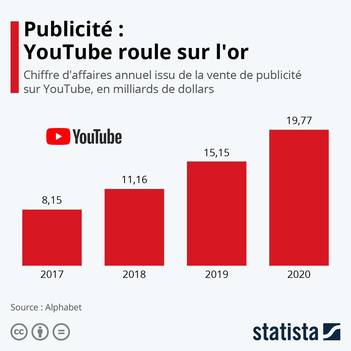 Graphique: YouTube a généré près de 20 milliards de dollars en 2020    Statista