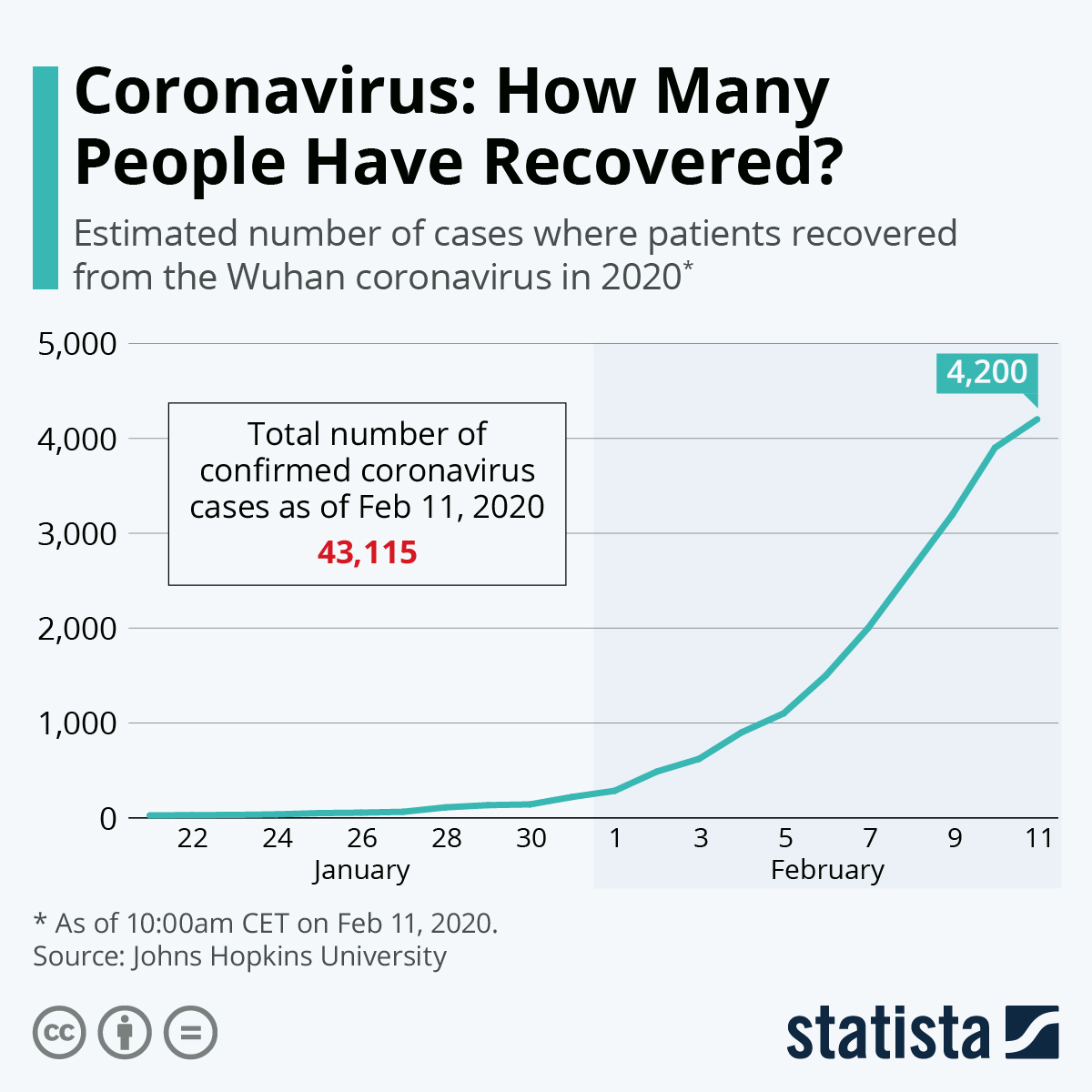 Chart Coronavirus How Many People Have Recovered Statista