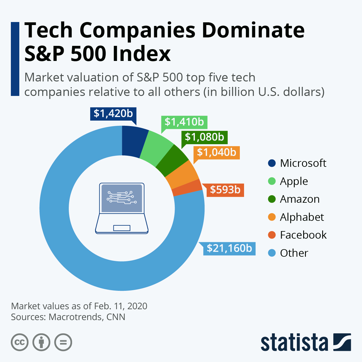 Chart Tech Companies Dominate S P 500 Index Statista