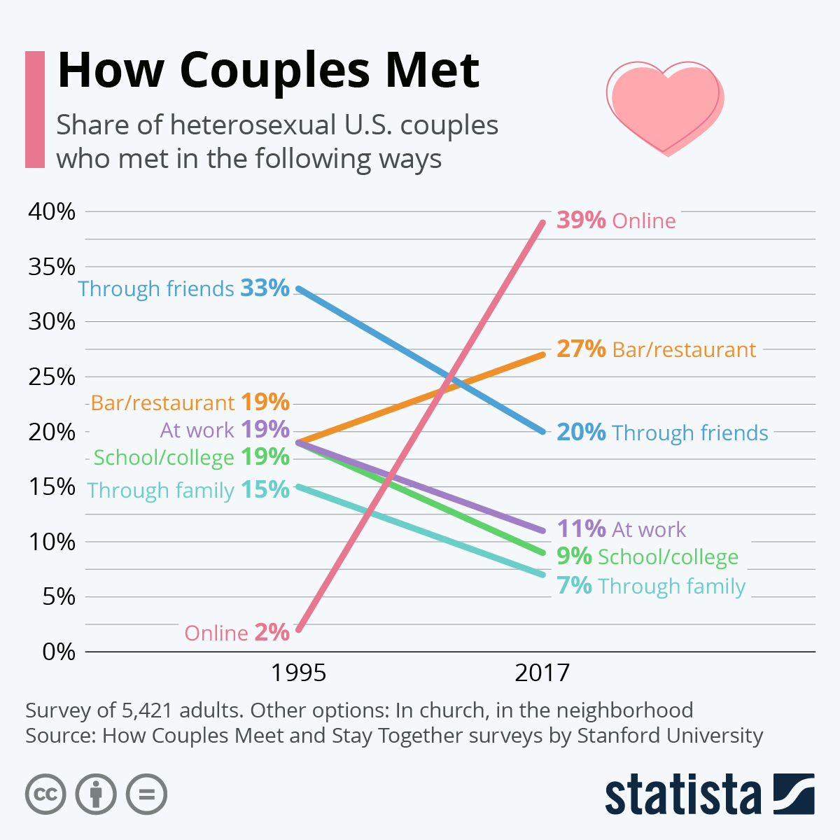 Of couples who meet online percentage The Way