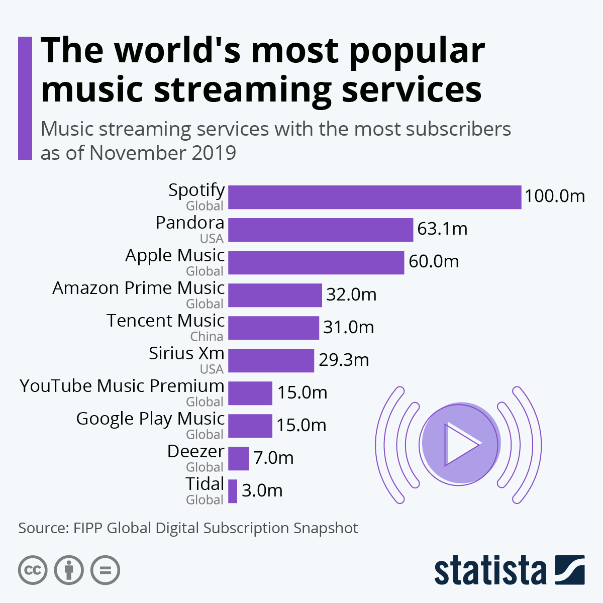 Chart The World S Most Popular Music Streaming Services Statista