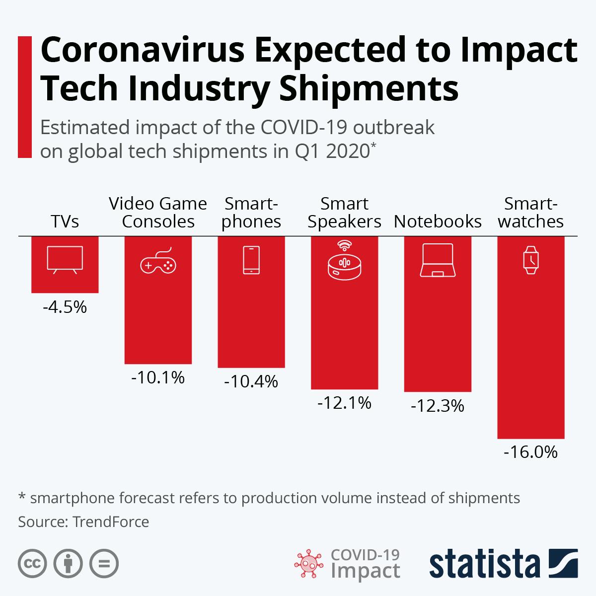 Chart: Coronavirus Expected To Impact Tech Industry