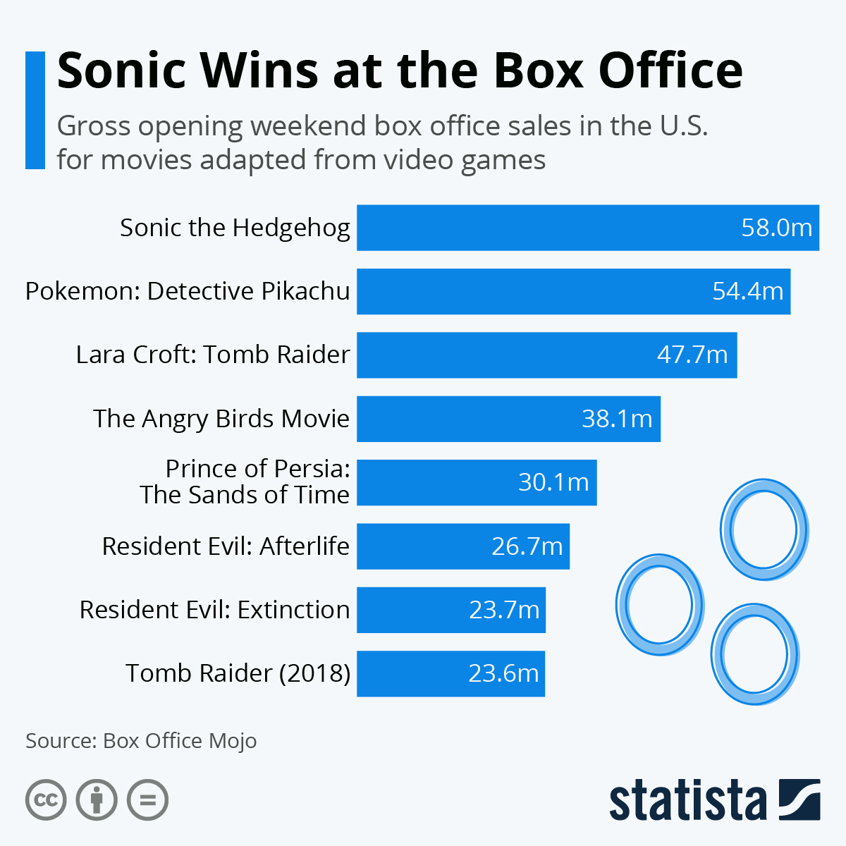 Chart Sonic Wins at the Box Office   Statista
