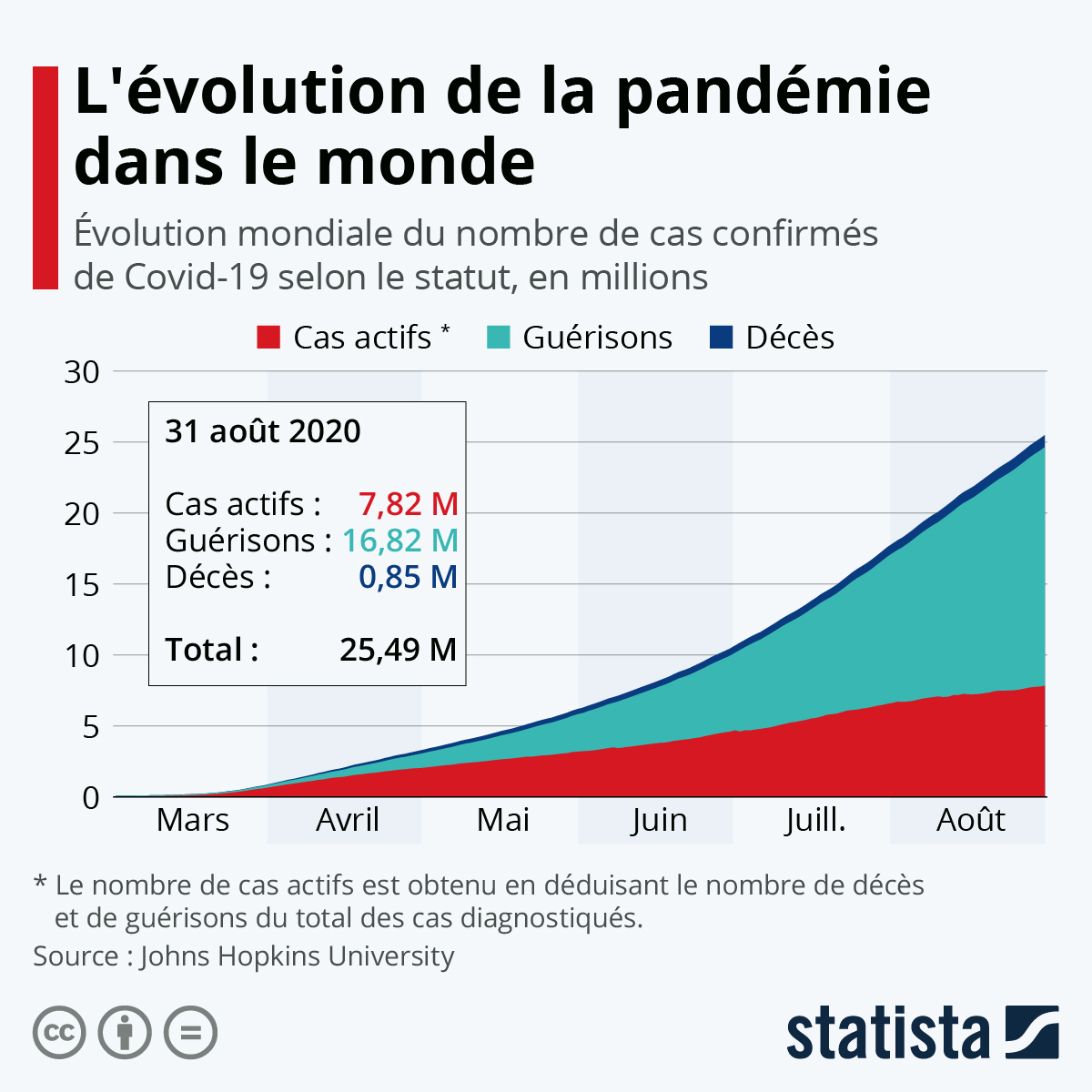 Coronavirus, la situation en France, en Allemagne et dans d'autres pays